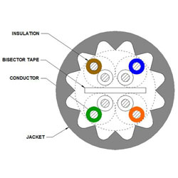 CommScope - Uniprise Ultra 10 10G4 Plenum Blue Jacket Reel (27,000')